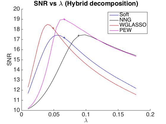 Audio denoising by (iterative) thresholding